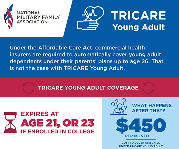 TRICARE Young Adult - 1