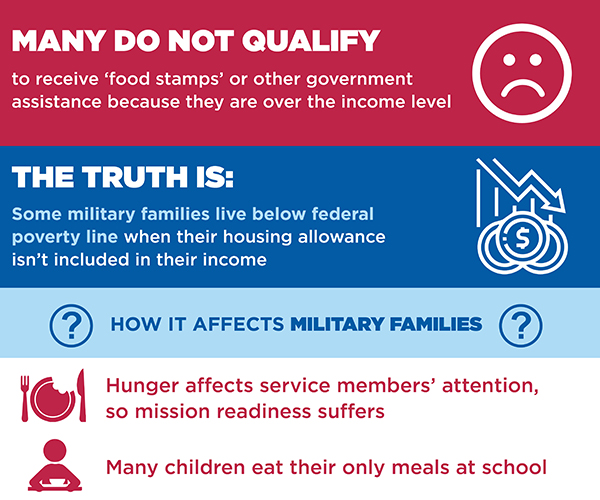 Food Insecurity graphic - 2