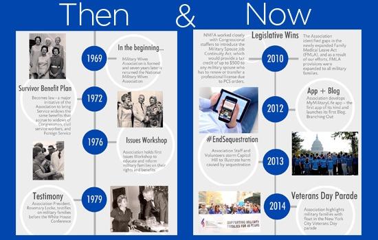 1969-2014 NMFA's key accomplishments
